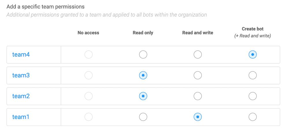 SAP Conversational AI - Team permissions